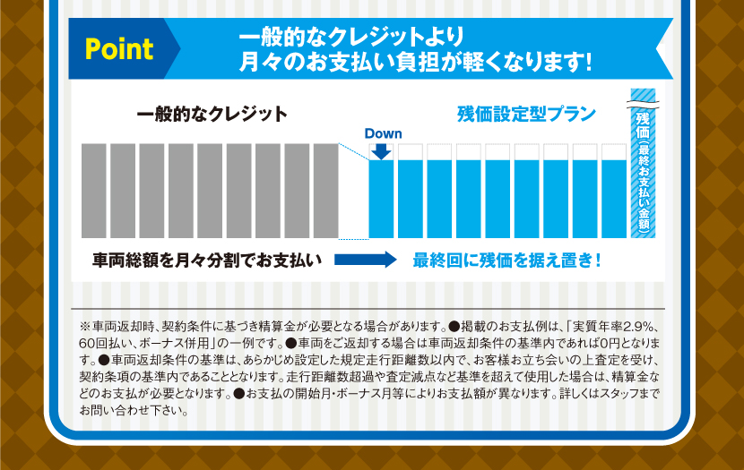 Point:一般的なクレジットより月々のお支払い負担が軽くなります!※車両返却時、契約条件に基づき精算金が必要となる場合があります。●掲載のお支払例は、「実質年率2.9%、60回払い、ボーナス併用」の一例です。●車両をご返却する場合は車両返却条件の基準内であれば0円となります。●車両返却条件の基準は、あらかじめ設定した規定走行距離数以内で、お客様お立ち会いの上査定を受け、契約条項の基準内であることとなります。走行距離数超過や査定減点など基準を超えて使用した場合は、精算金などのお支払が必要となります。●お支払の開始月・ボーナス月等によりお支払額が異なります。詳しくはスタッフまでお問い合わせ下さい。