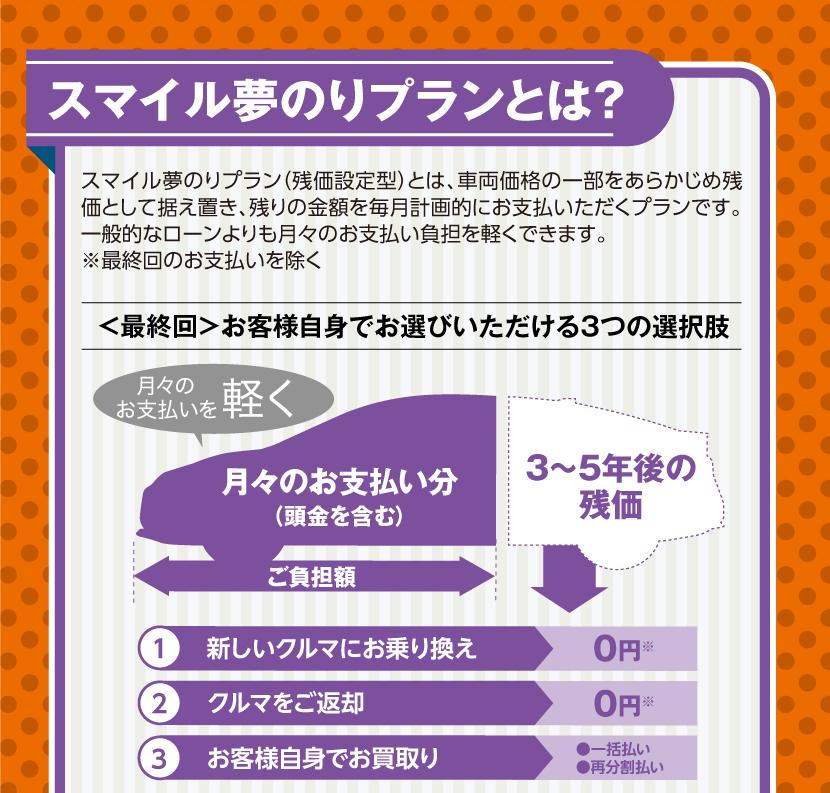 2項目で、新車用品5万円分※+ドライブレコーダープレゼント